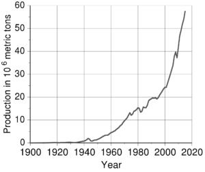 Grafiek wereldwijde productie aluminium