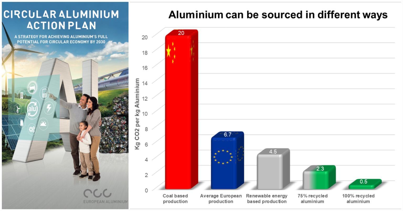 Aluminium in a circular economy